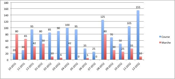 2012-Kilometrage