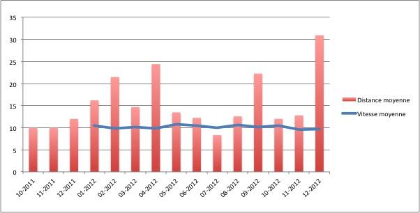2012-Vitesse-Distance moyennes