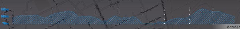 Profil 10 km Uccle