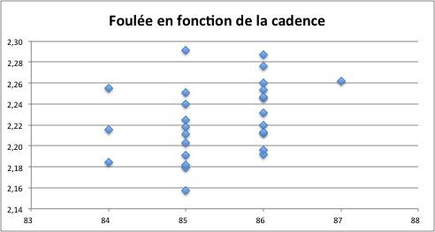 Graph Foulée Cadence 50naire