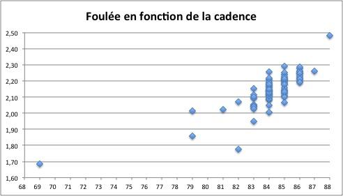Graph Foulée Cadence